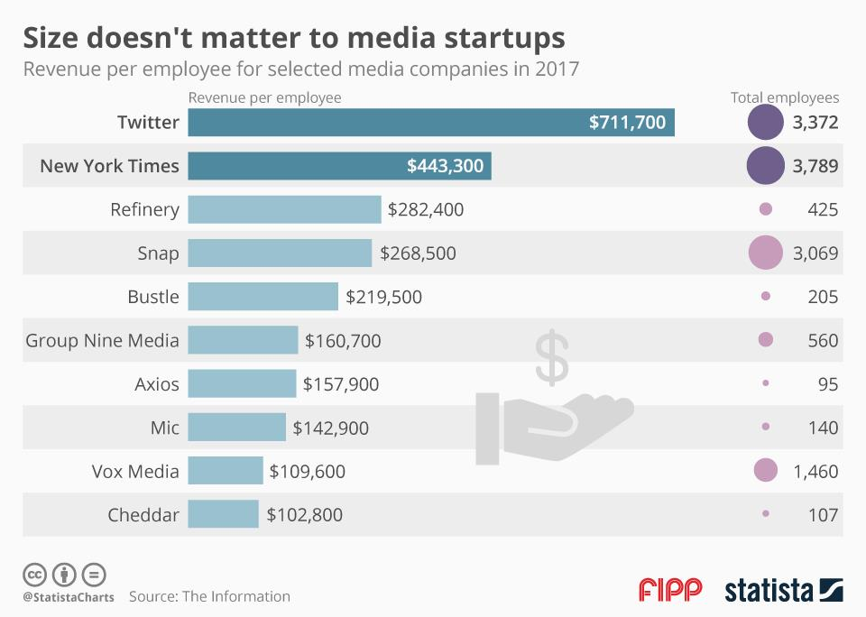 Chart of the week: Size doesn't matter to media startups
