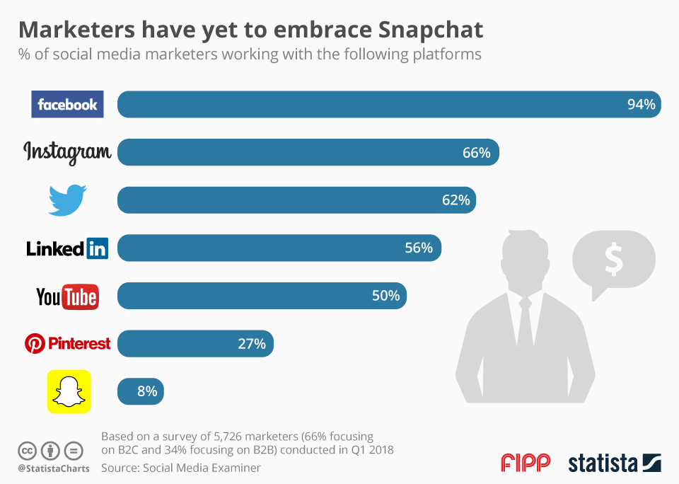 Chart of the week: Marketers have yet to embrace Snapchat
