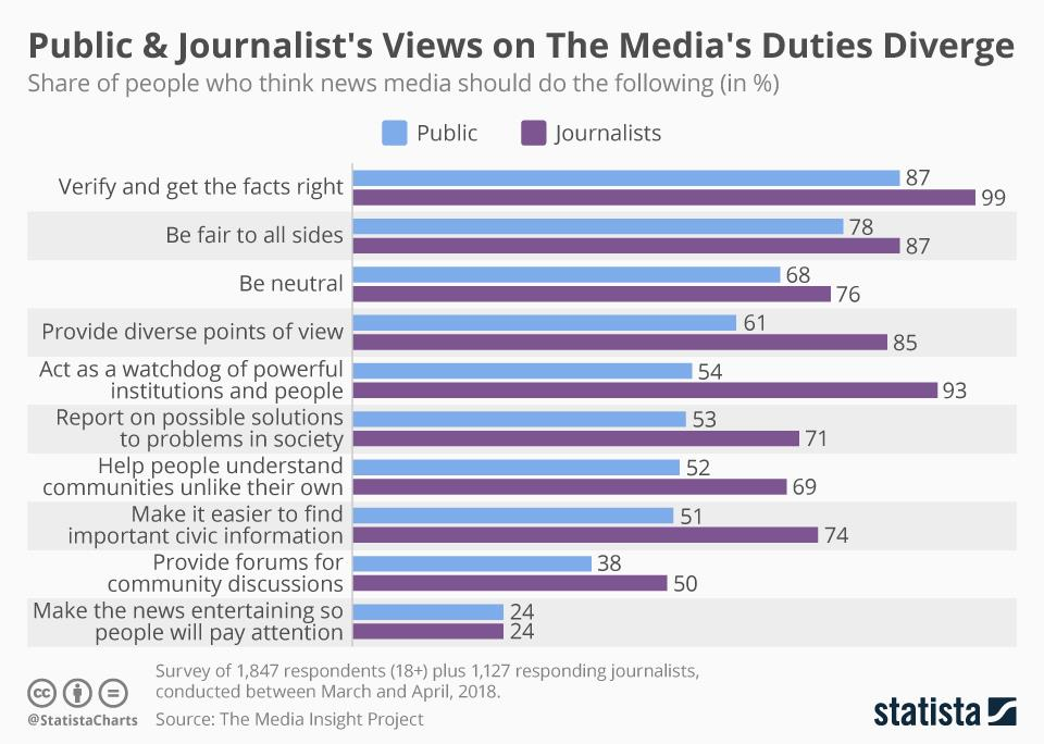 Chart of the week: How public and journalists' views on the media's duties diverge