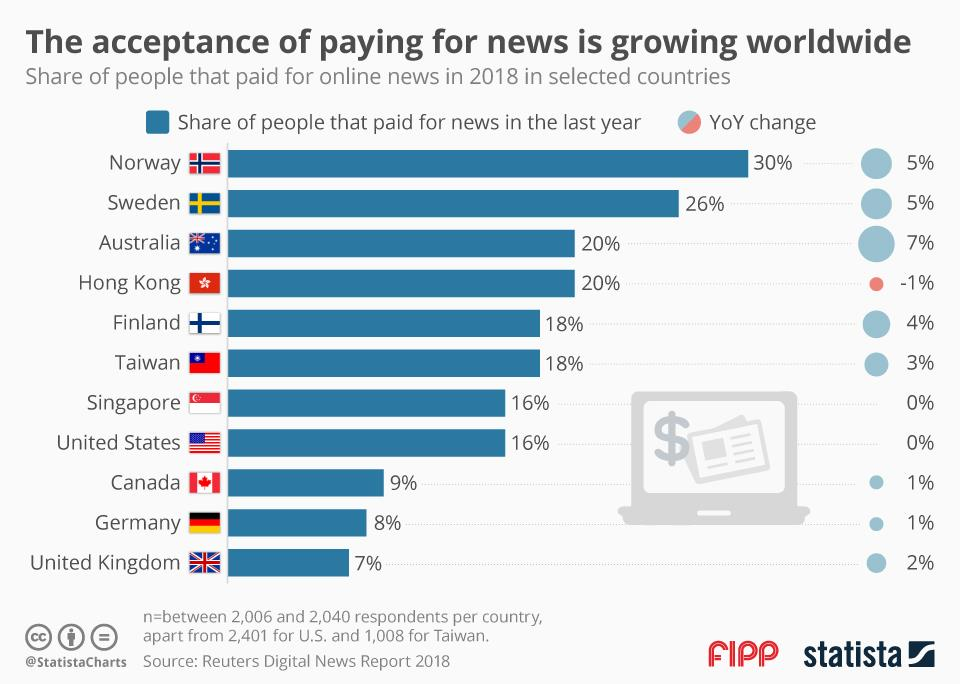 Chart of the week: The acceptance of paying for news is growing worldwide