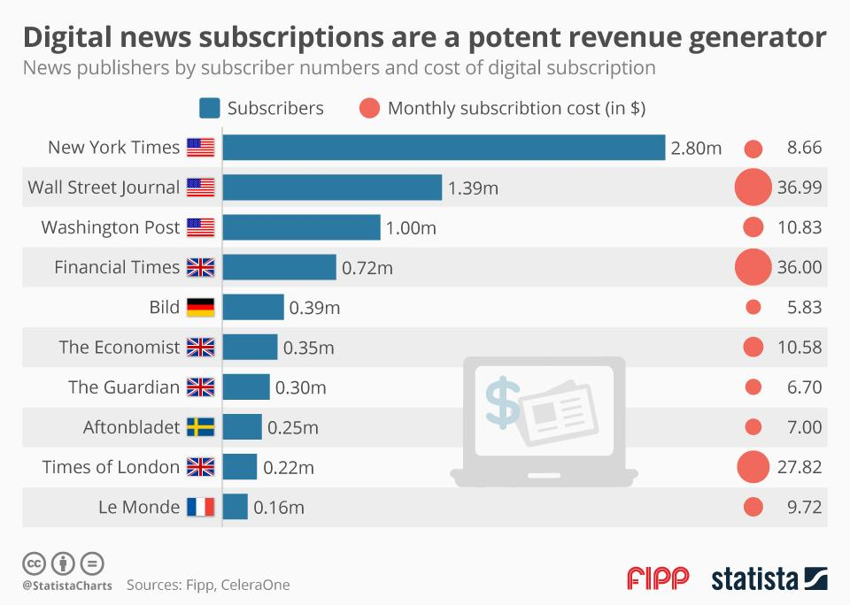 Chart of the week: Digital news subscriptions are a potent revenue generator