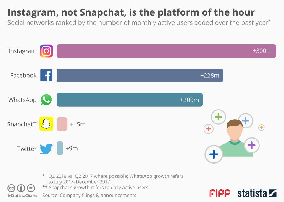 Chart of the week: Instagram, not Snapchat, is the platform of the hour