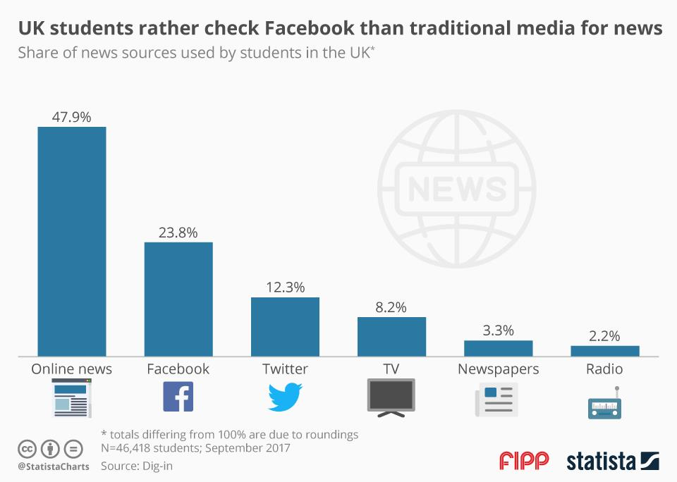 Chart of the week: UK students rather check Facebook than traditional media for news