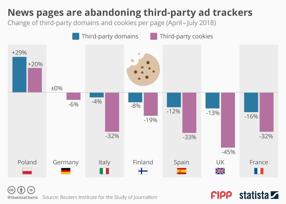 Chart of the week: News pages are abandoning third-party ad trackers