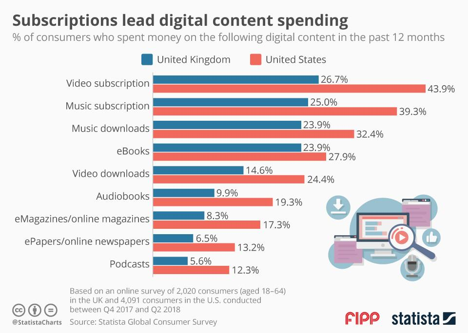 Chart of the week: Subscriptions lead digital content spending