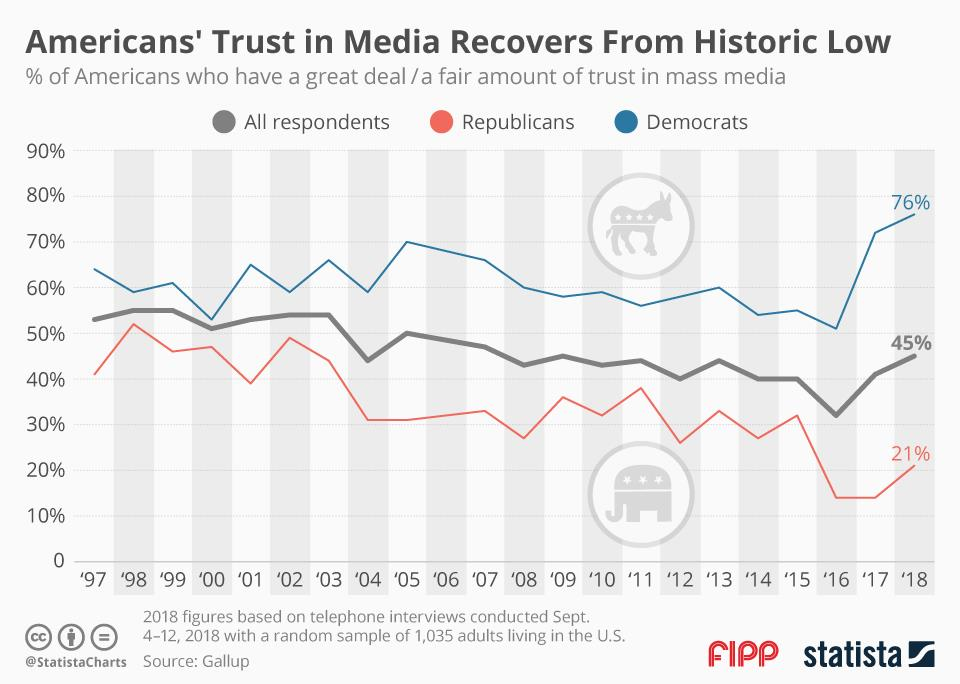 Chart of the week: Americans' trust in media recovers from historic low
