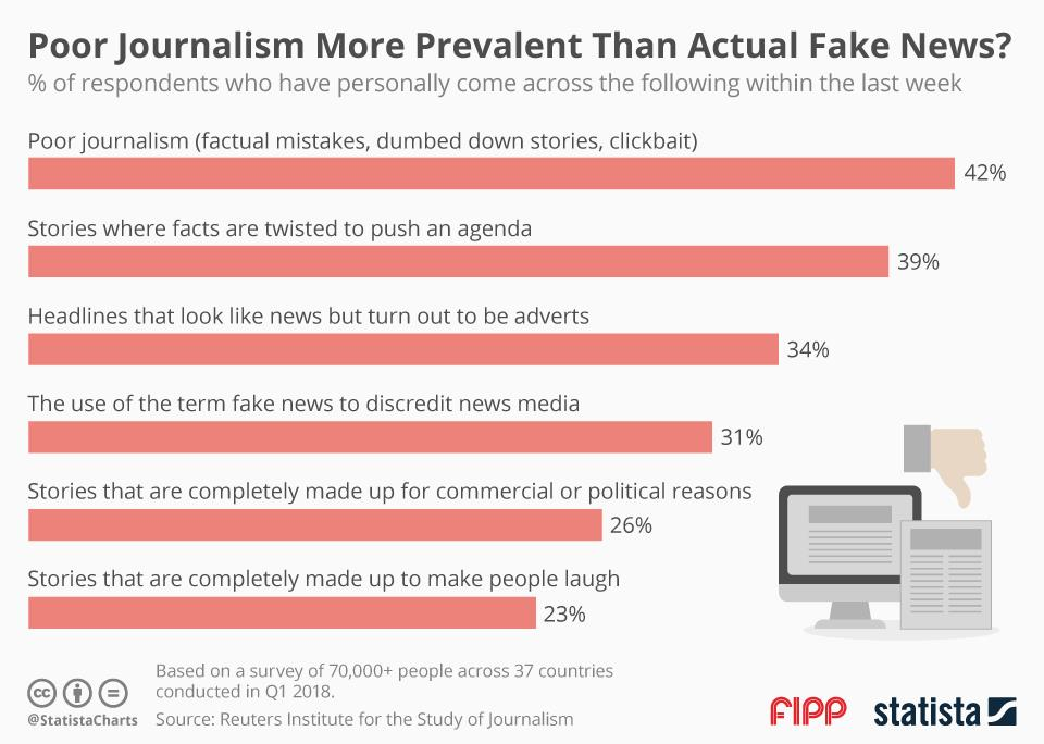 Chart of the week: Poor journalism more prevalent than actual fake news?