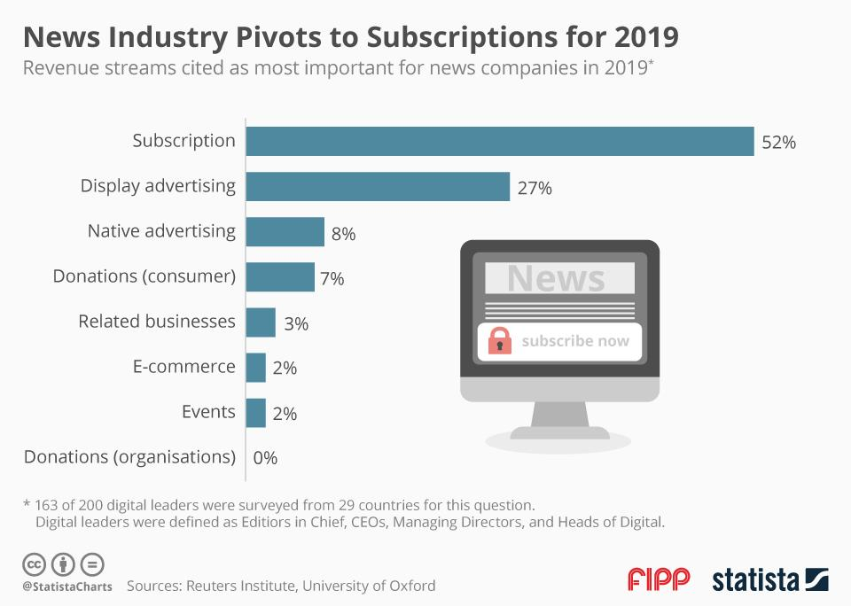 Chart of the week: News industry pivots to subscriptions for 2019