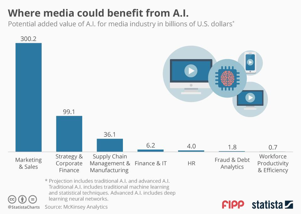 Chart of the week: Where media could benefit from AI