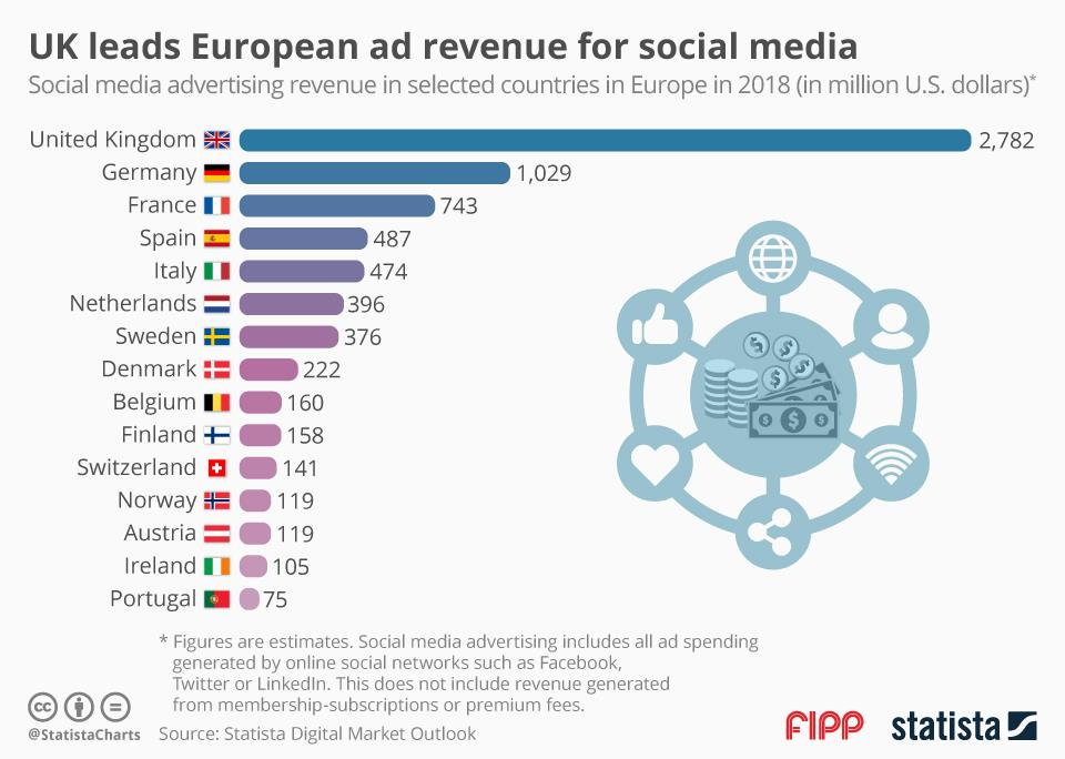 Chart of the week: UK leads European ad revenue for social media