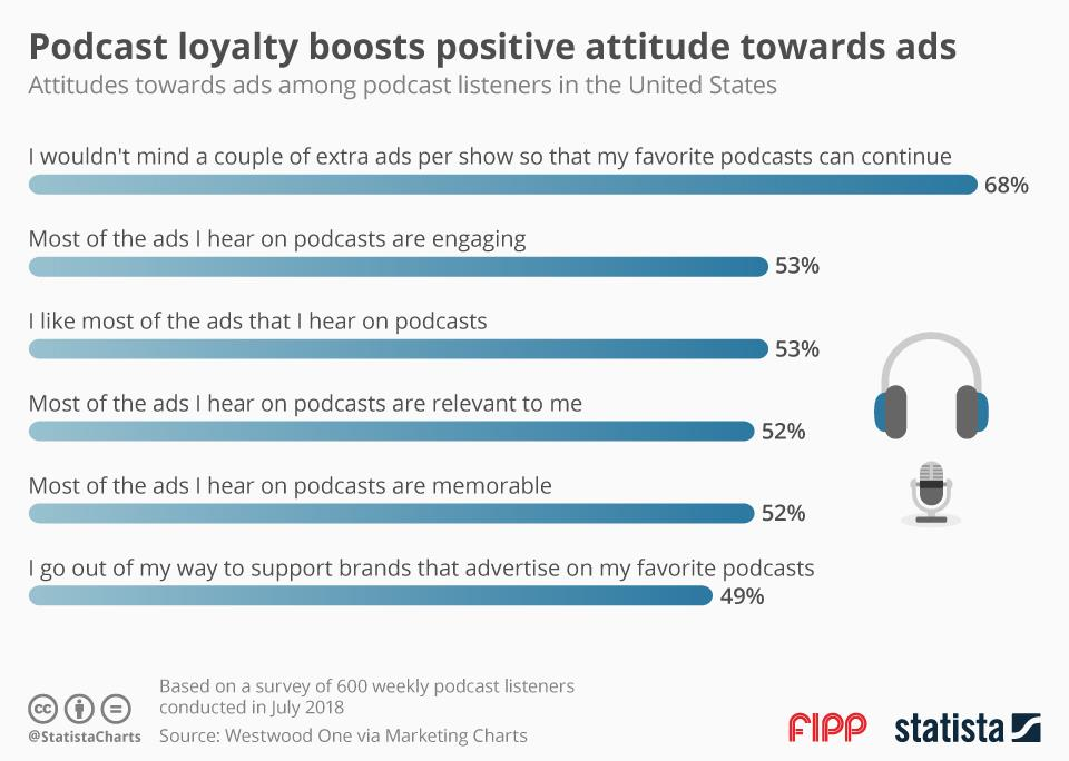 Chart of the week: Podcast loyalty boosts positive attitude towards ads