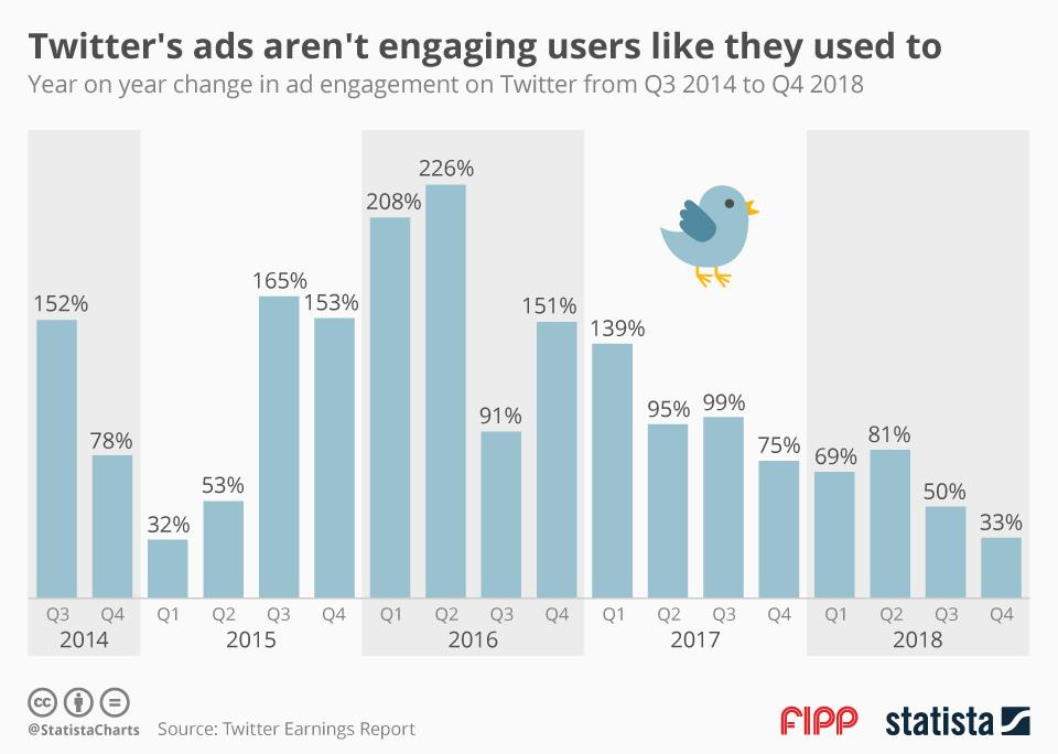 Chart of the week: Twitter's ads aren't engaging users like they used to