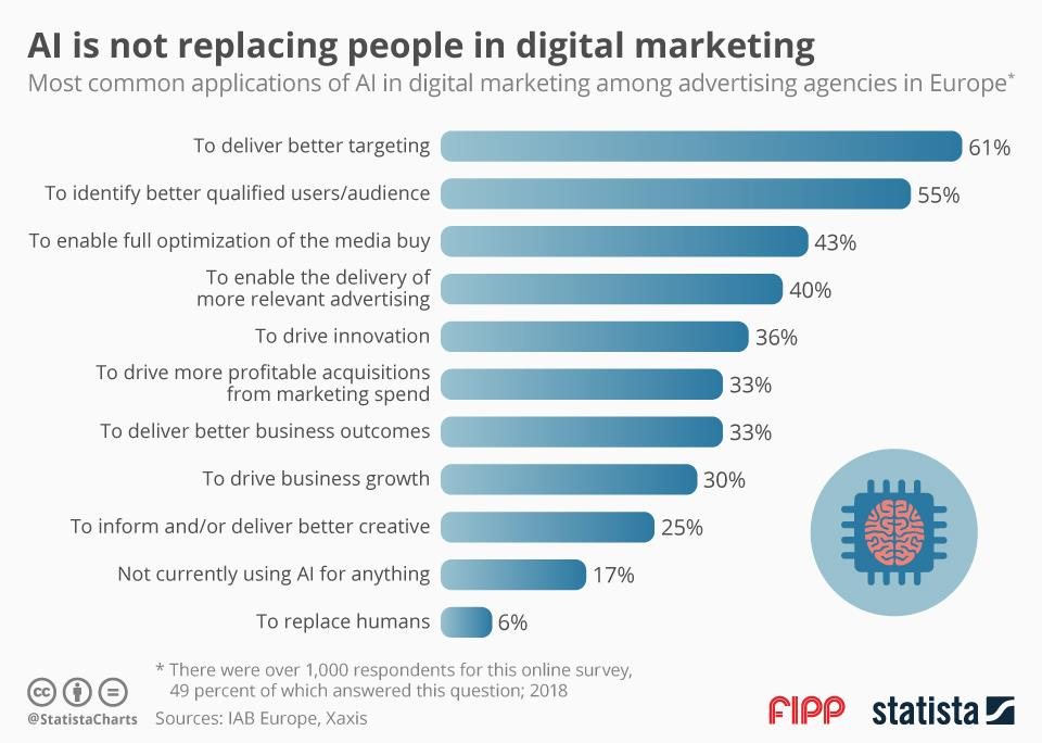 Chart of the week: AI is not replacing people in digital marketing Status: