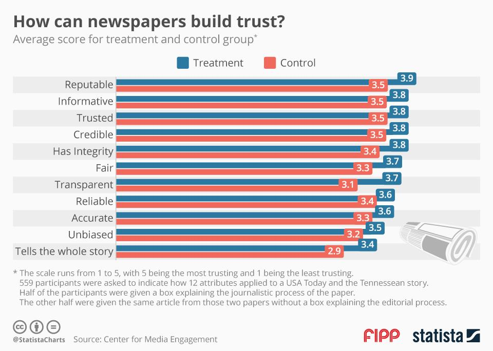 Chart of the week: How can newspapers build trust?