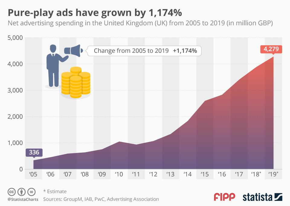 Chart of the week: Pure-play ads have grown by 1,174 per cent