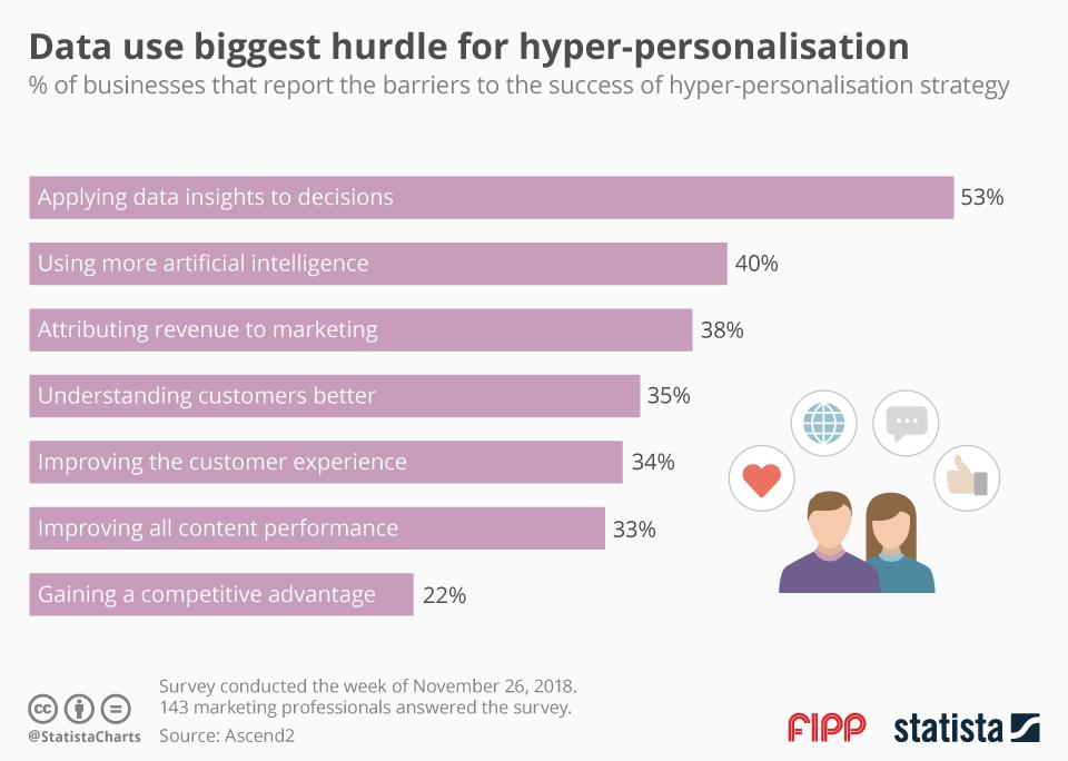 Chart of the week: Data use is the biggest hurdle for personalisation