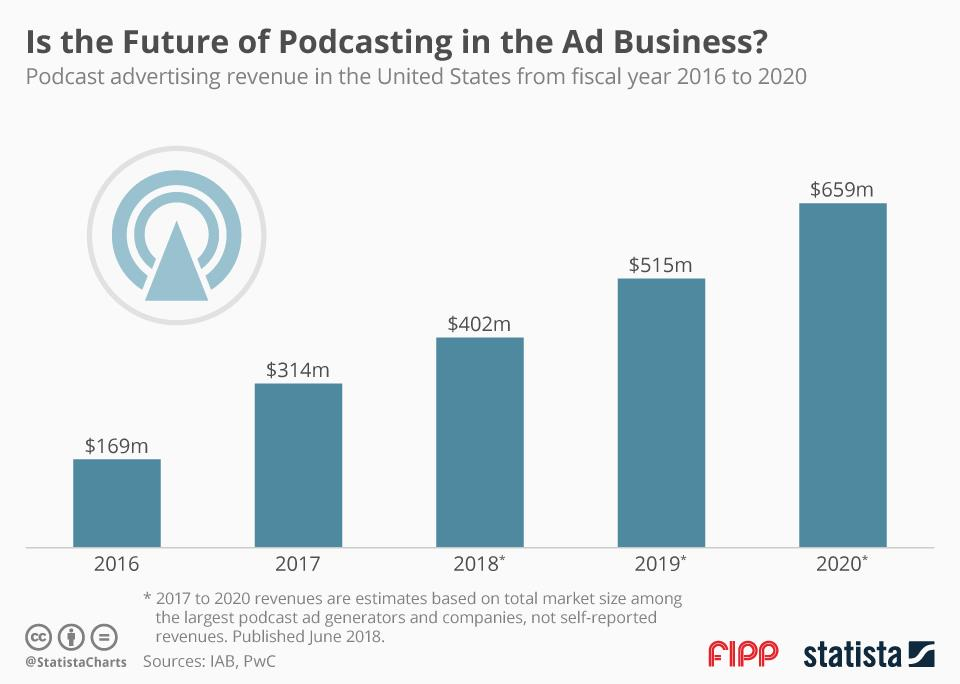 Chart of the week: Is the future of podcasting in the ad business?