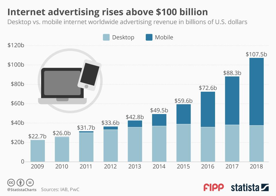 Chart of the week: Internet advertising rises above $100 billion