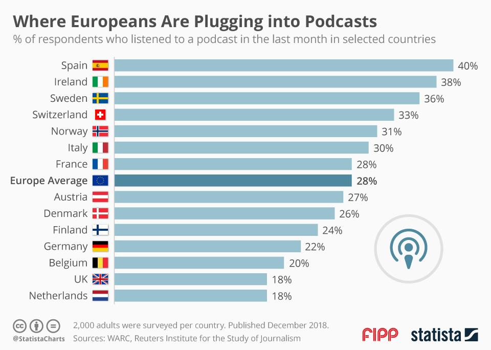 Chart of the week: Where Europeans are plugging into podcasts