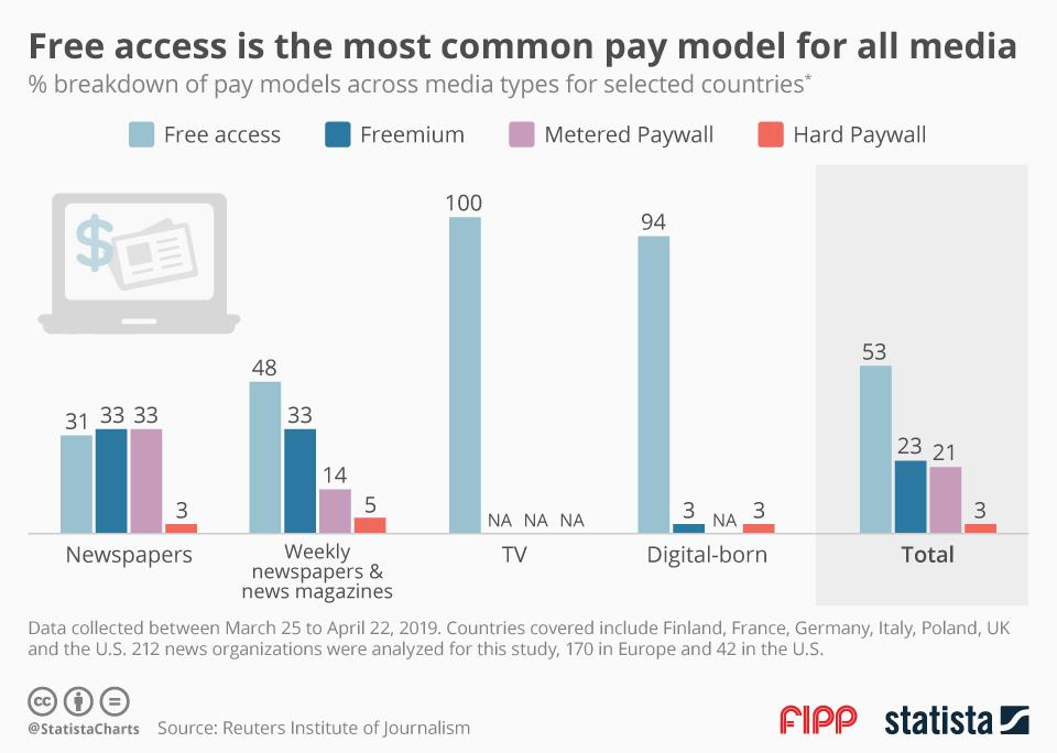 Chart of the week: Free access is the most common pay model for all media