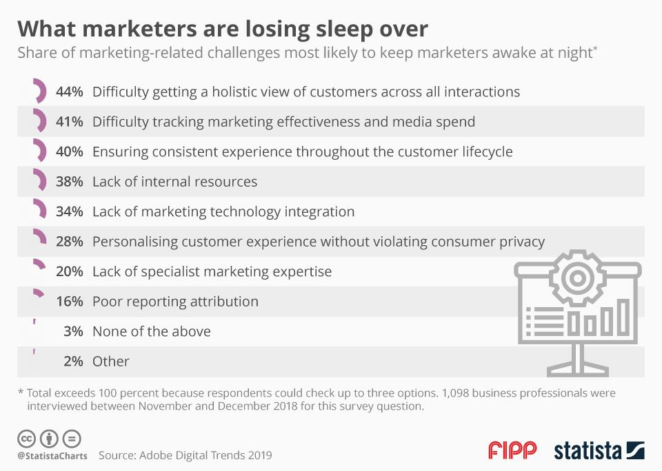 Chart of the week: What marketers are loosing sleep over