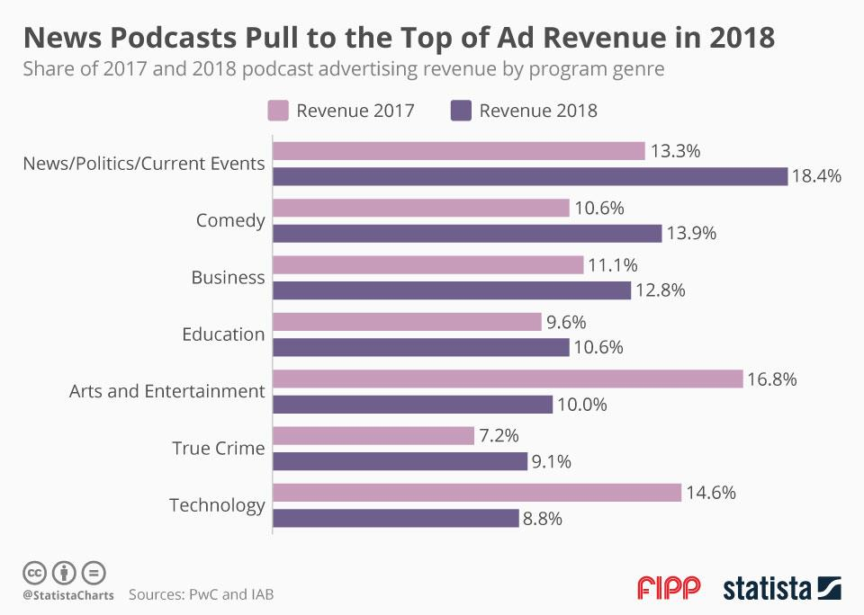 Chart of the week: News podcasts pull to the top of ad revenue in 2018