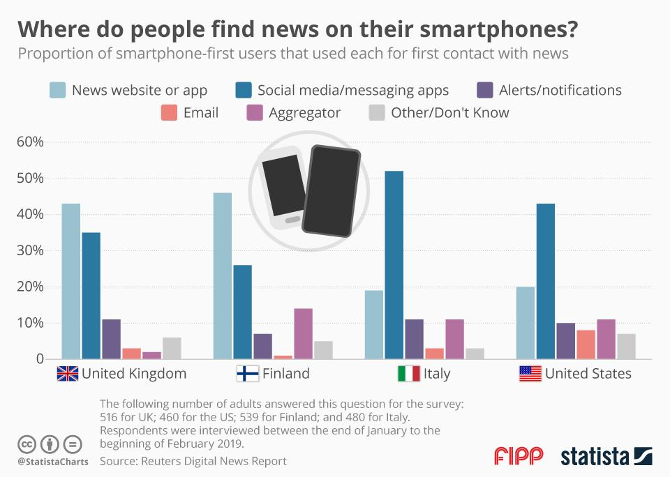 Chart of the week: Where do people find news on their smartphones?