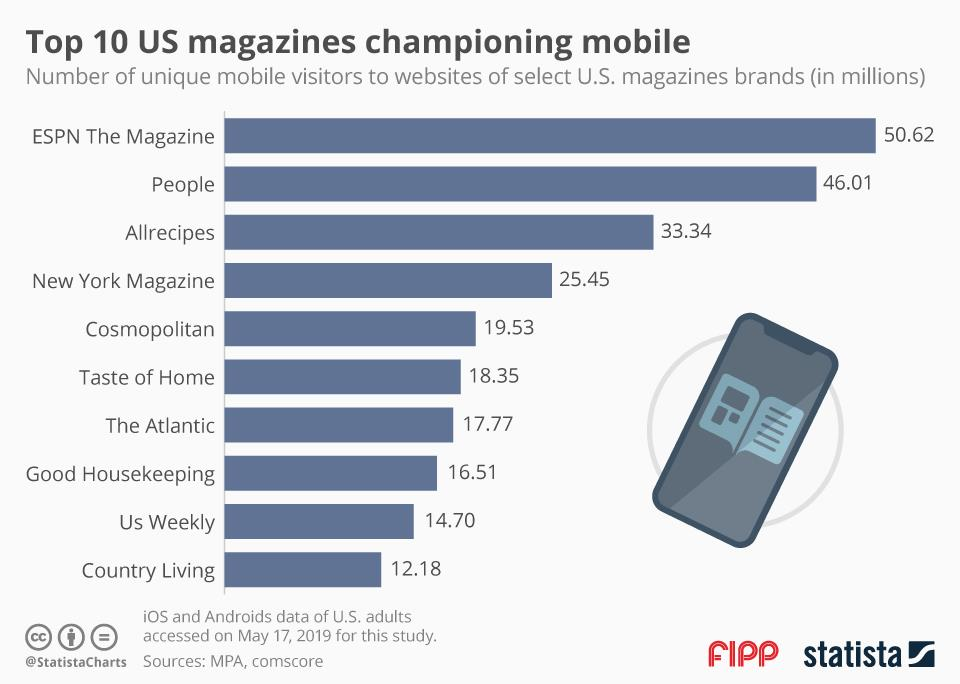 Chart of the week: Top 10 US magazines championing mobile