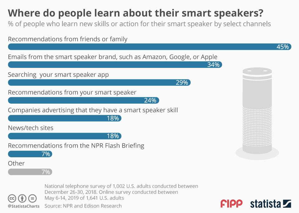 Chart of the week: Where do people learn about their smart speakers?