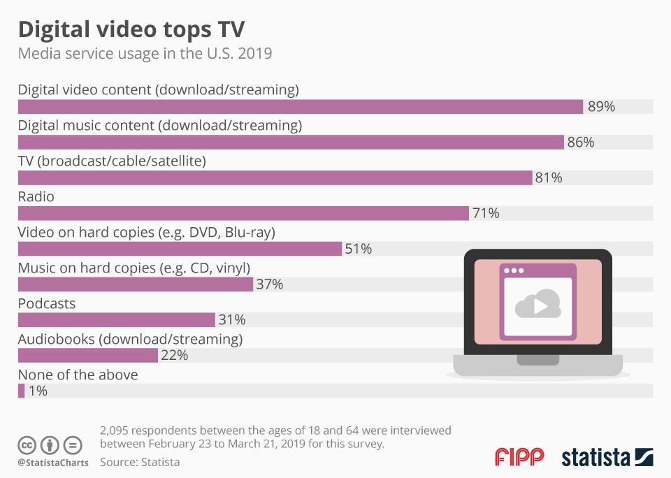 Chart of the week: Digital video tops TV