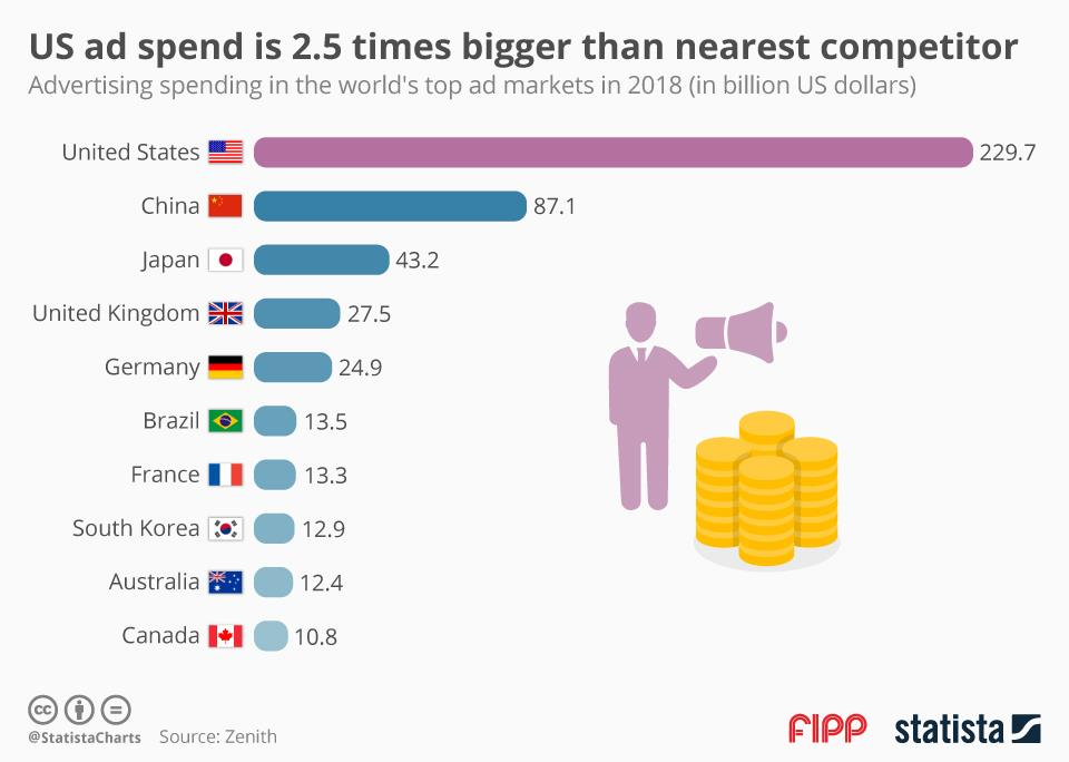 Chart of the week: US ad spend is 2.5 times bigger than nearest competitor