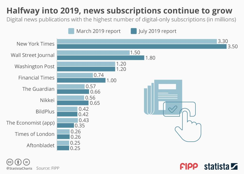 Chart of the week: Halfway into 2019, news subscriptions continue to grow