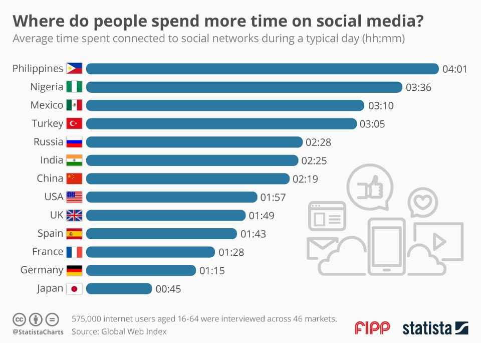 Chart of the week: Where do people spend more time on social media?