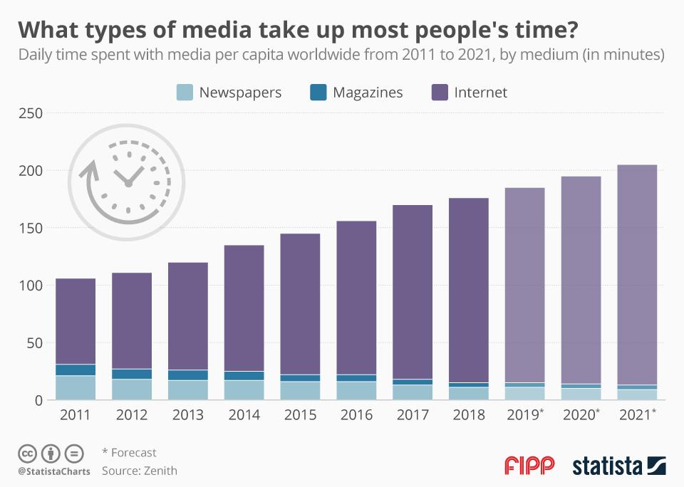 Chart of the week: What types of media take up most people's time?