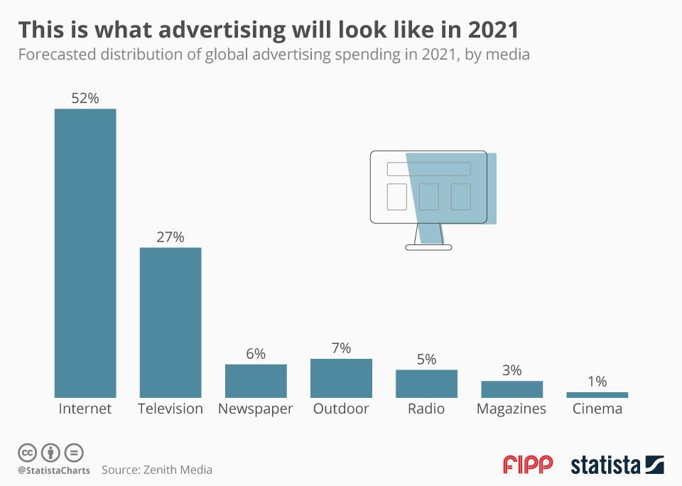 Chart of the week: This is what advertising will look like in 2021