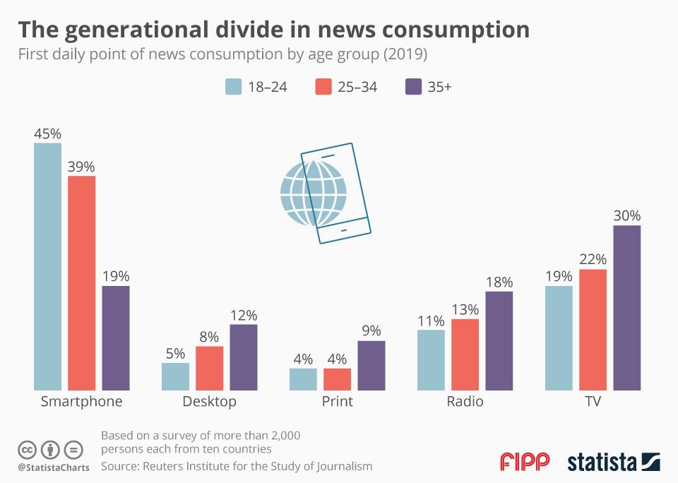 Chart of the week: The generational divide in news consumption