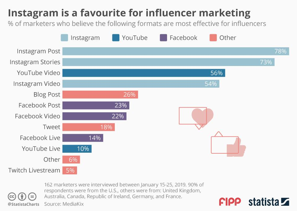 Chart of the week: Instagram is a favourite for influencer marketing