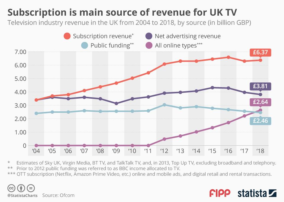 Chart of the week: Subscription is the main source of revenue for UK TV