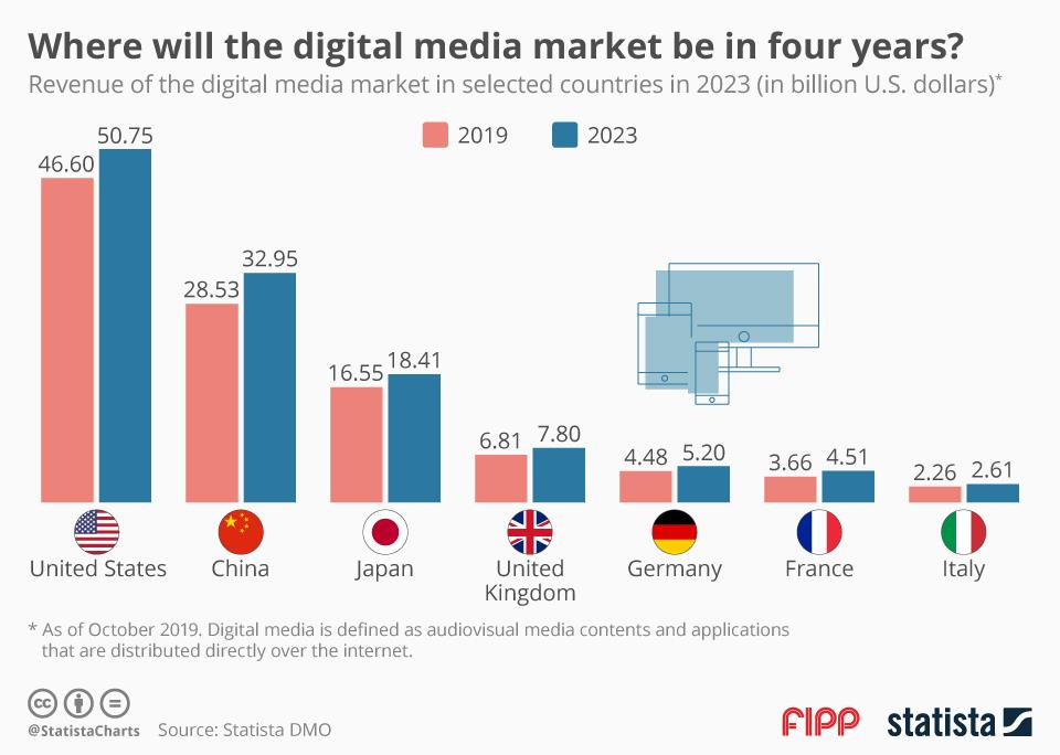 Chart of the week: Where will the media market be in four years?