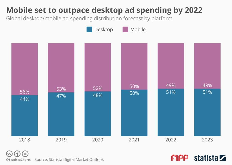 Chart of the week: Mobile set to outpace desktop ad spending by 2022