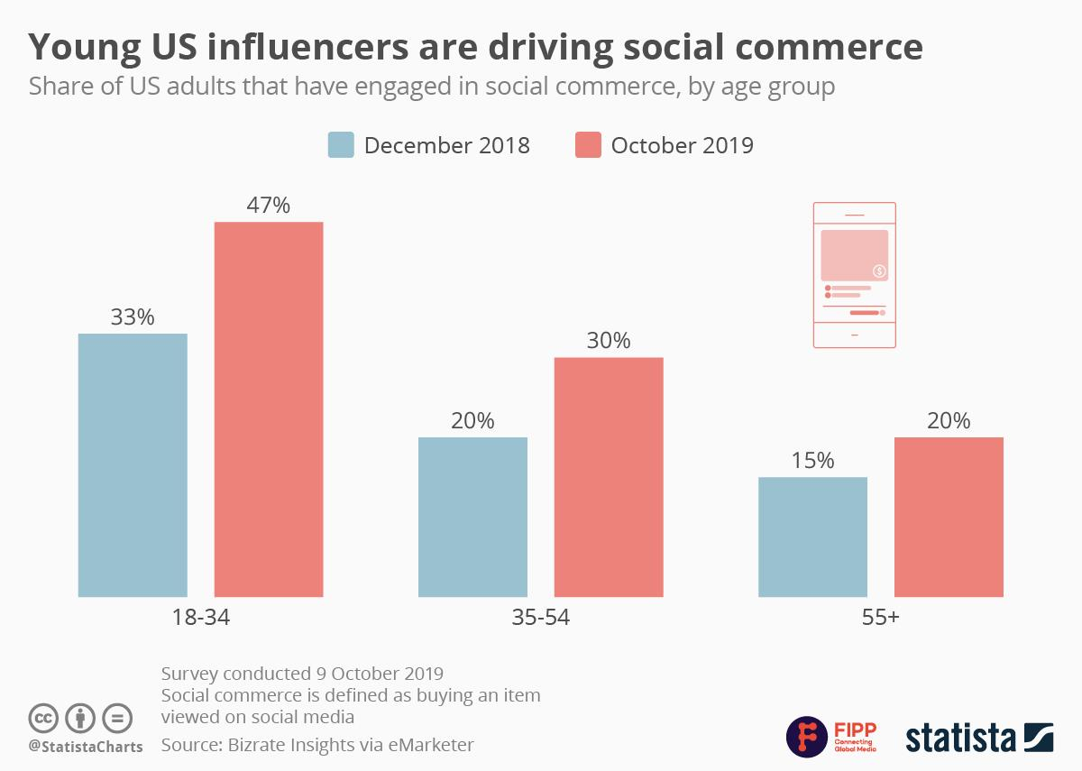 Chart of the week: Young US influencers are driving social commerce