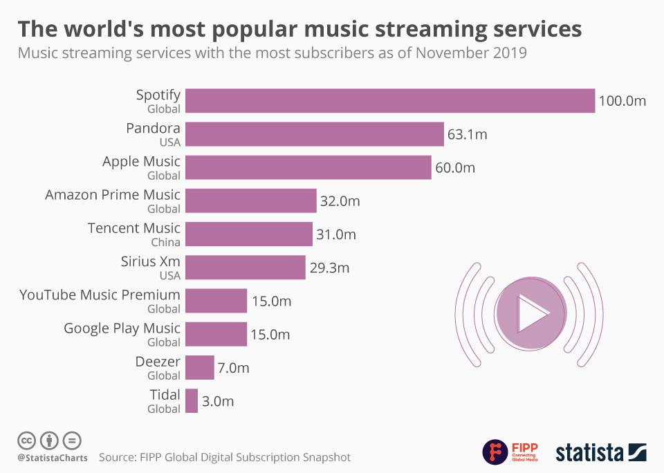 Chart of the week: The world's most popular music streaming services