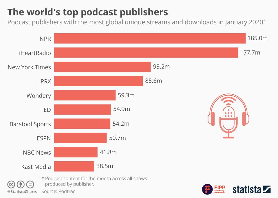 Chart of the week: The world's top podcast publishers