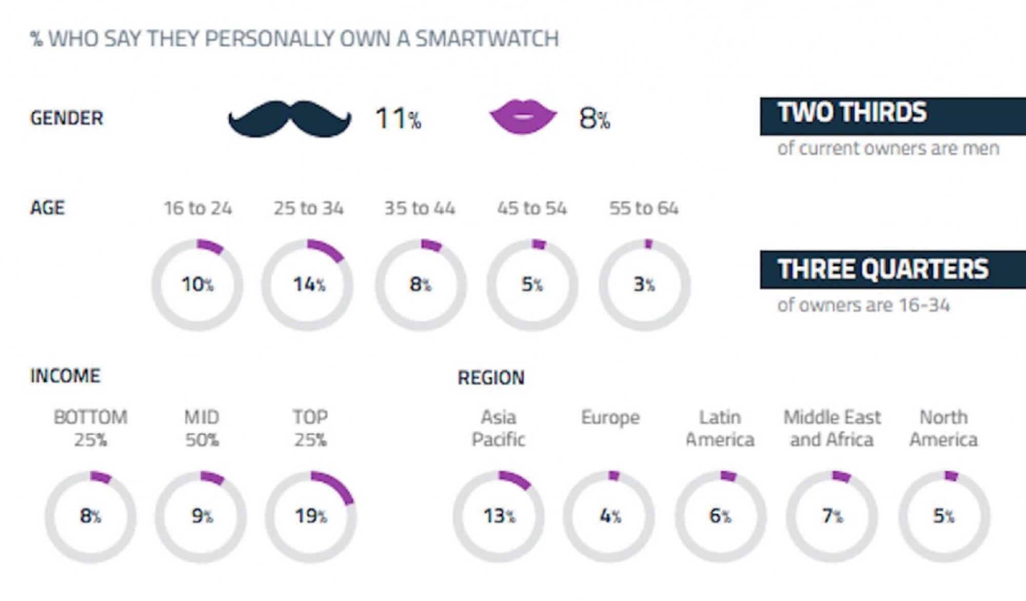 Smartwatch owners ()