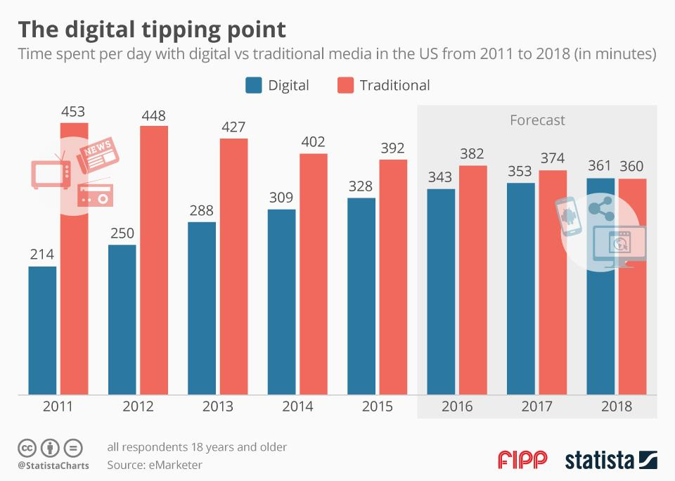 Chart of the week digital tipping point ()