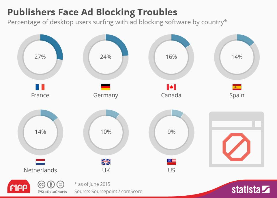 Chart of the week: Ad blocking bigger in Continental Europe ... on