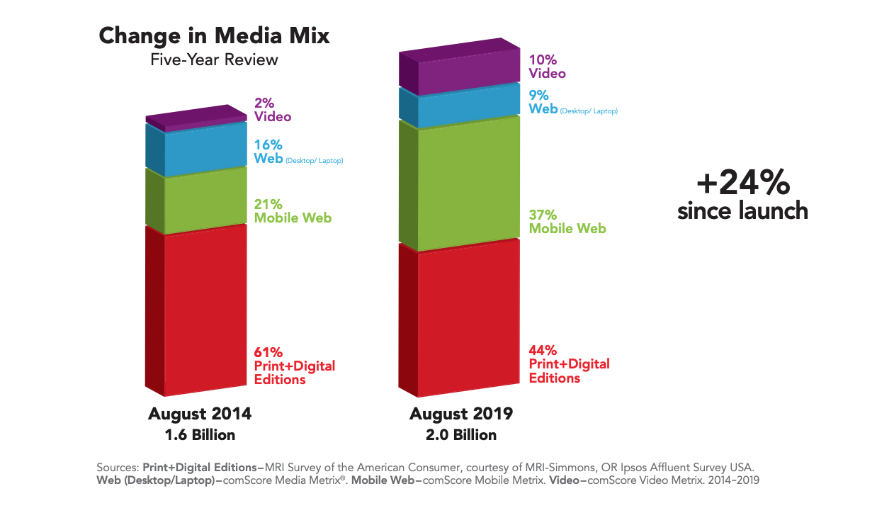 Change in Media Mix ()