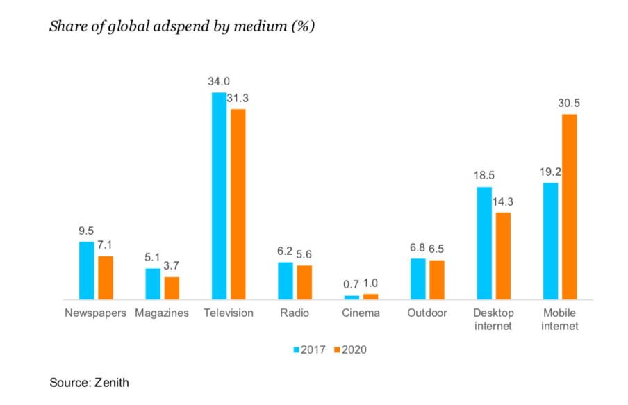 Share of adspend by medium ()
