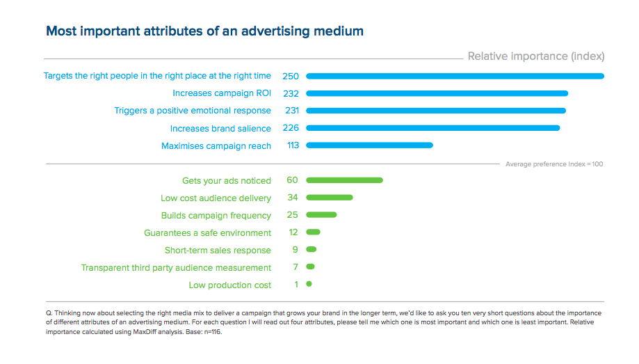 Ebiquity: Most important attributes of an advertising medium ()
