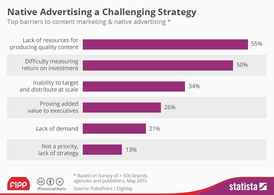 Chart of the week native ads ()